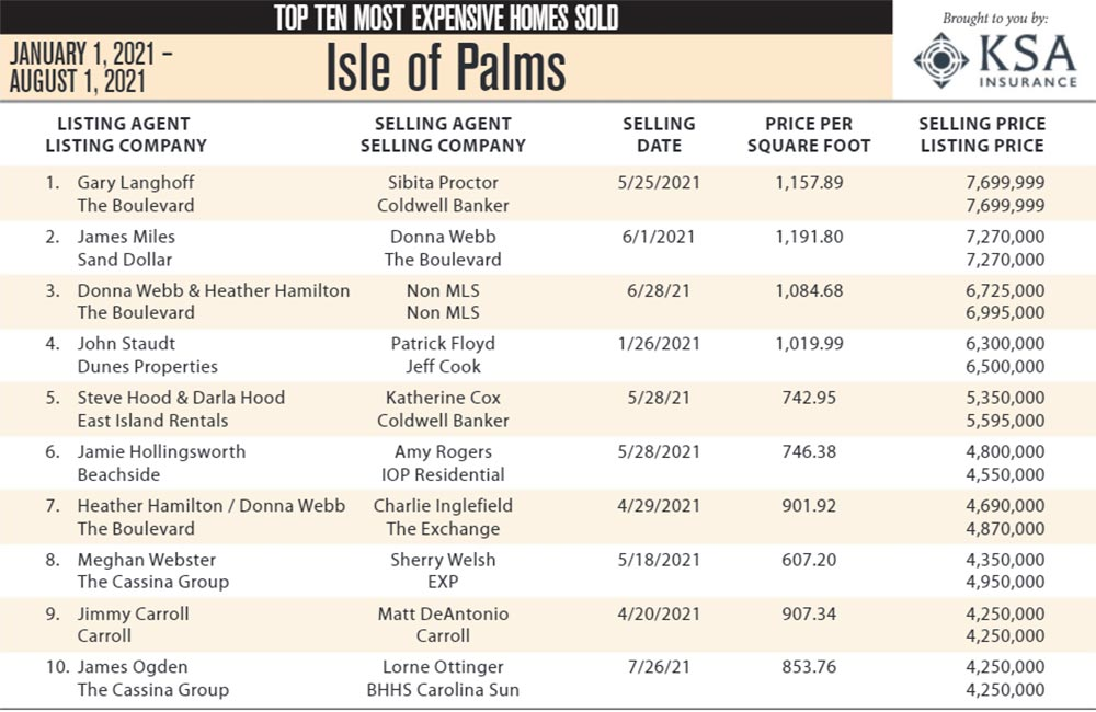 2021 Isle of Palms, SC Top Ten Most Expensive Homes Sold