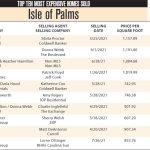 2021 Isle of Palms Top 10 Most Expensive Homes Sold