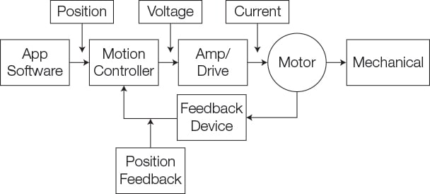 Programmable Versus Fixed-Function Controllers