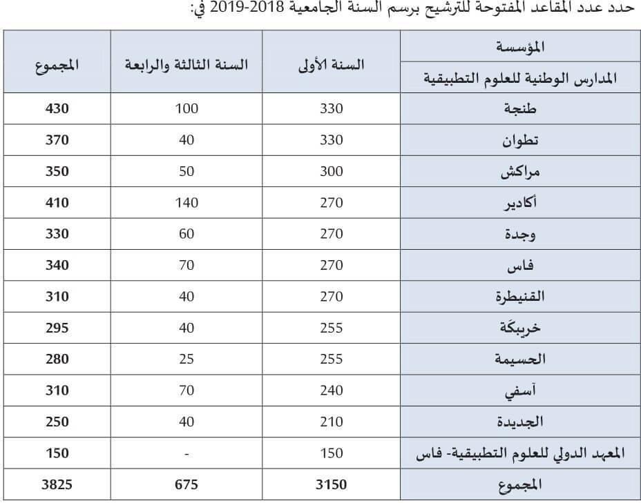 Concours ENSA 2020-2021 Maroc