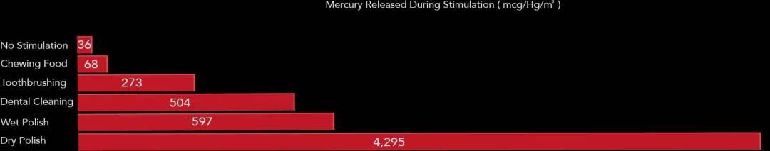 chart showing mercury released from amalgam filling during stimulation