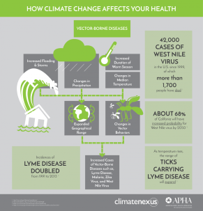 climate-change-vector-borne-illness