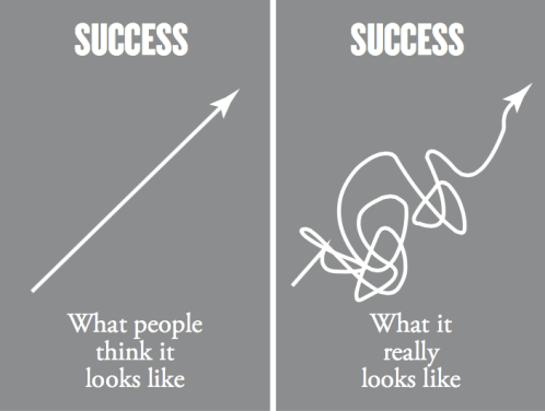 The-Path-to-Success