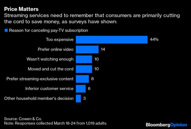 cut cord costs bloomberg opinion