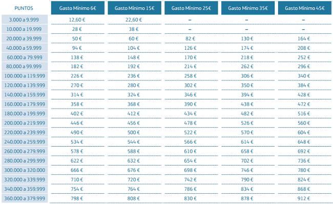 Tabla de puntos y gastos mínimos de Movistar