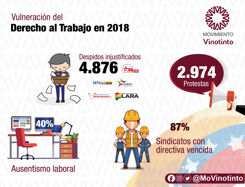 Situación del Derecho al Trabajo en Venezuela año 2018 – #14Feb