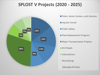 Pie chart depicting proposed Henry County SPLOST V funding (staff photo)