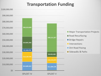 Chart comparing transportation project funding between SPLOST IV and SPLOST V (staff chart)