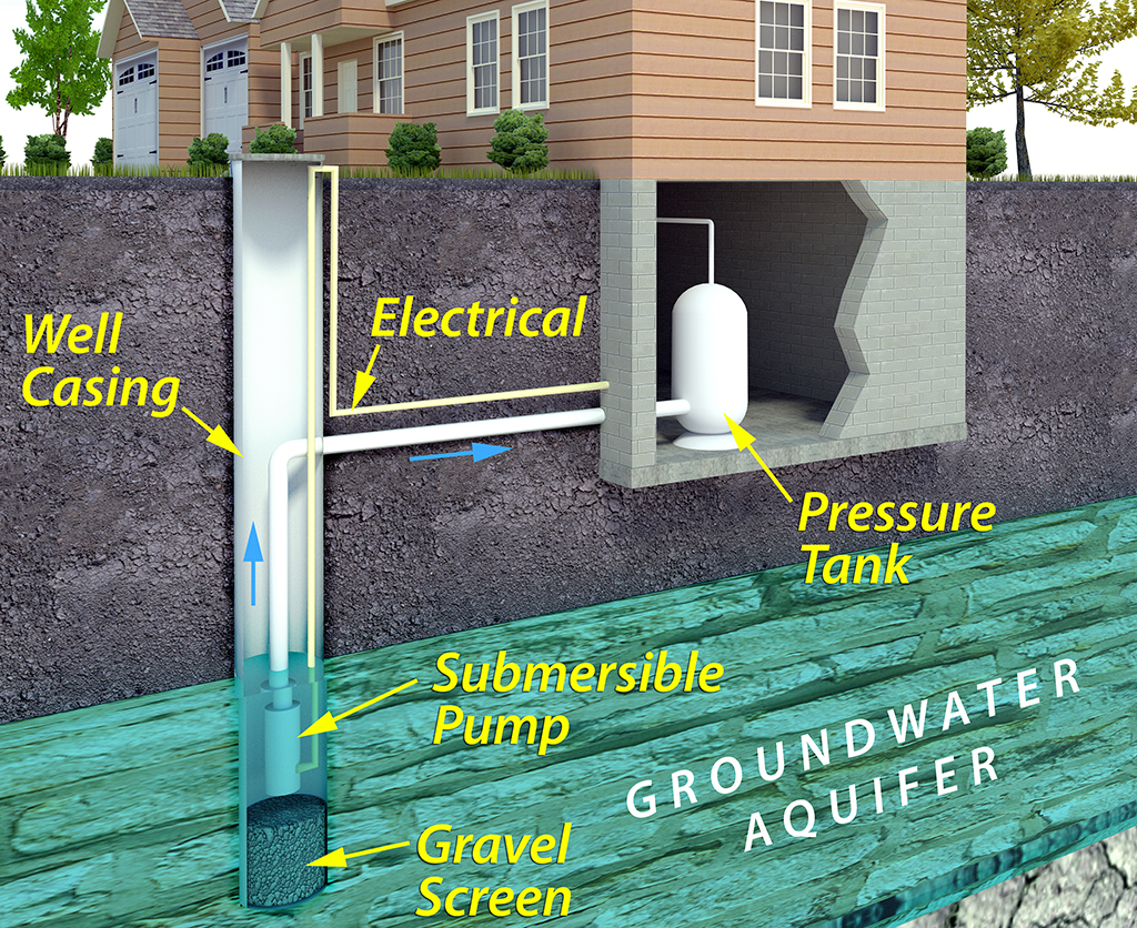 What Does Having a Private Well Mean for Your Home?
