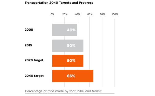 Transportation 2040 Targets and Progress