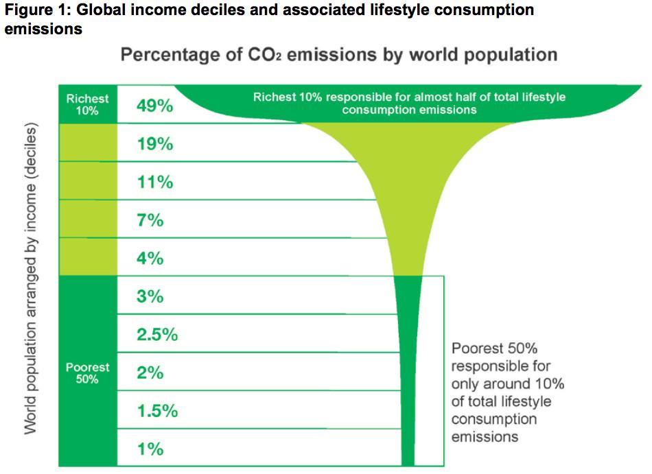 lifestyle choices carbon emissions