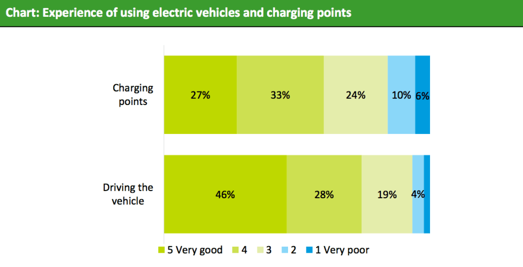 experience of using electric vehicles carplus annual survey of car clubs 2017