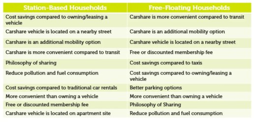 reasons for using carsharing