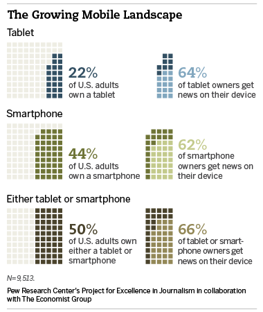 News Consumption by Device