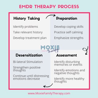 "Poster of the emdr therapy process at Moxie Family Therapy. The text describes the four steps. The first is ""History Taking"" which involves identifying problems, taking relevant history, and developing a treatment plan. The second is ""Preparation"", which involves developing coping skills, practicing self calming, and emphasizing strengths. The third step is ""Assessment"", which involves identifying disturbing memories or events, identifying emotions and negative thoughts, and identifying more health thoughts. The final step is ""Desensitization"", which involves bi-lateral stimulation, strengthening positive thoughts, and continuing until distressing emotions decrease. The text below the diagram reads ""www.moxie family therapy.com"". Contact us today for emdr treatment, trauma therapy, and more! Start receiving the support you deserve today!"