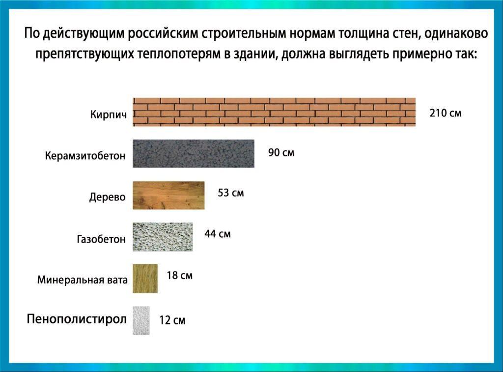 расчет толщины стены дома