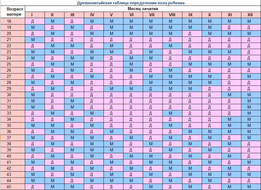 Tehotné a dátumové údaje Hodnotenie