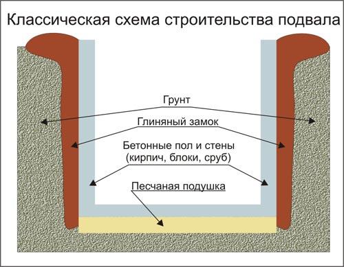 Как просушить подполье