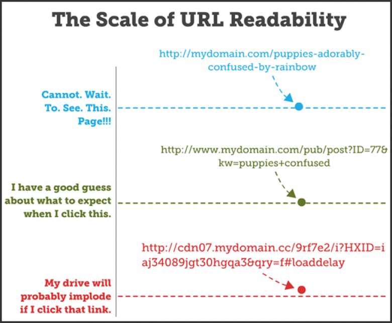Шкала читабельности URL