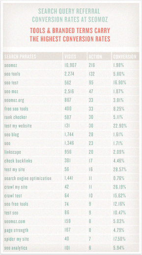Conversion Stats