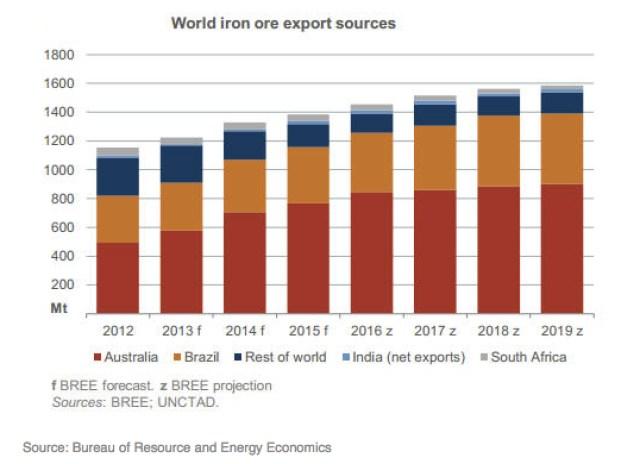 Global Markets: World watches Iron ore massacre as it drops