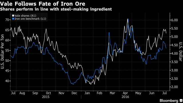 Vales follows fate of Iron ore