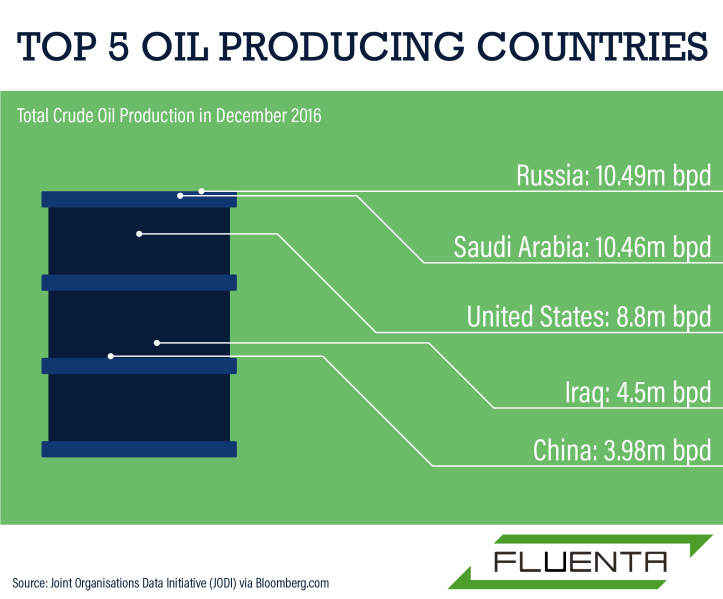 Global Oil & Gas: US To Overtake Russia As Top Oil Producer