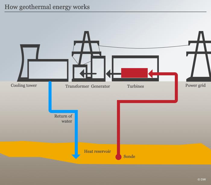 Geothermal energy.png