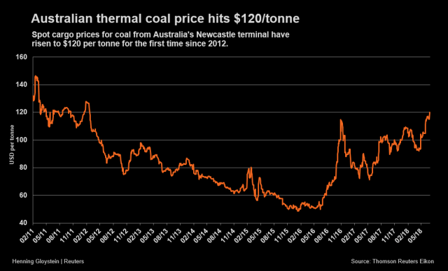 Coal - thermal-coal-price-Reuters-july-5-2018.png