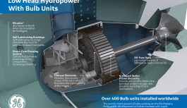 Africa Renewables: Algeria to Manufacture RE Parts in partnership with General Electric