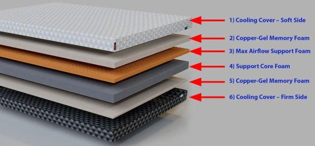 Layla Memory Foam Mattress Layers