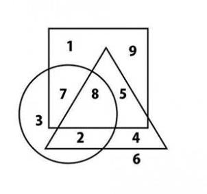 Trojúhelník, čtverec, kruh