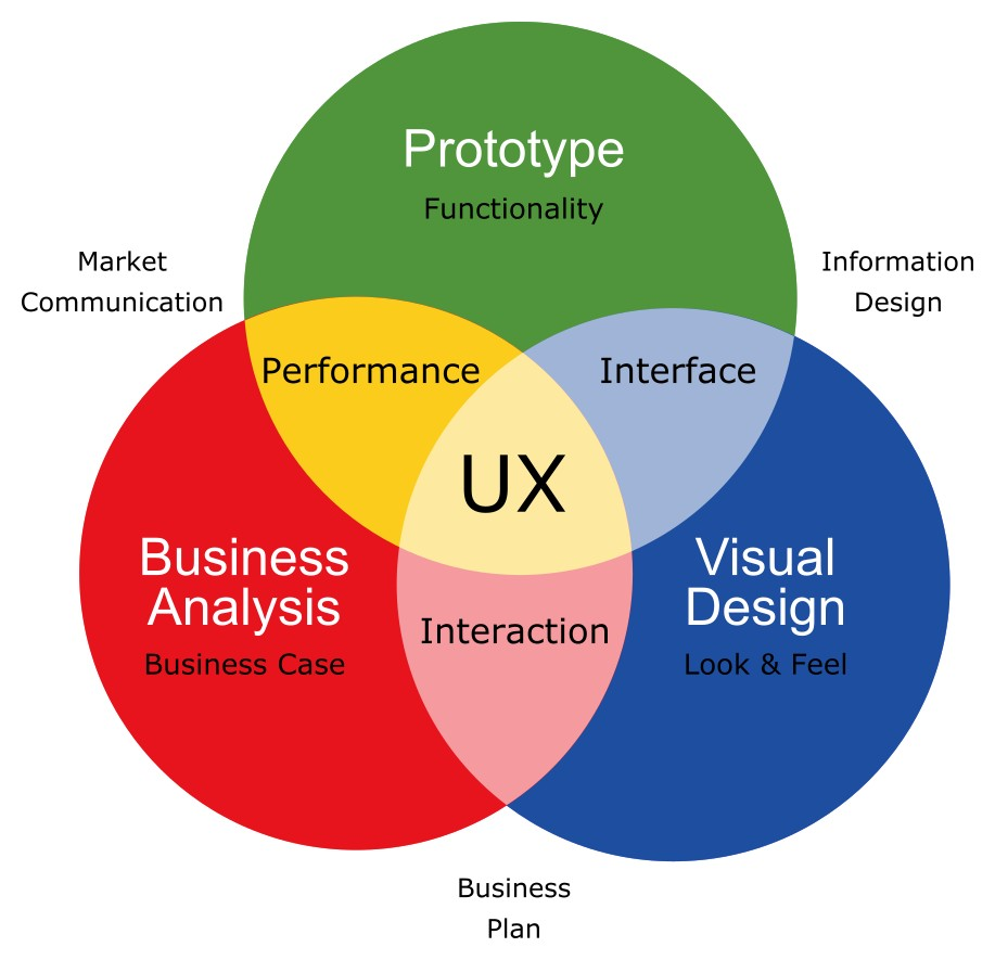 Why UX Analysis Matters in Improving Website Ranking