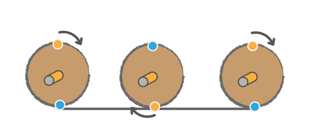 one full rotation wheel