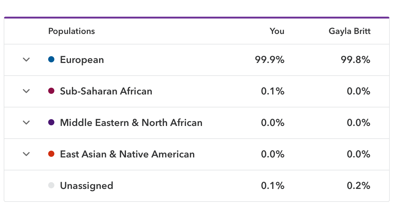 Paternal Grandmother's 23andMe Results – M  P  Britt