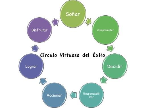 """""""El Circulo Virtuoso del Éxito"""" ©"""