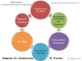 El Proceso Para Negocios En Colaboración