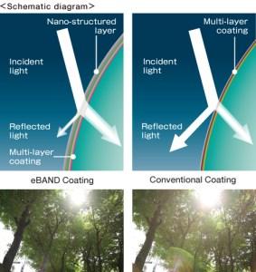 Tamron's new nano coating.