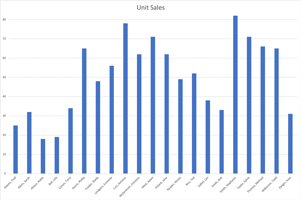 BW-MCE-0202201801-I001 - A Sample Histogram - Unit Sales - Version 01