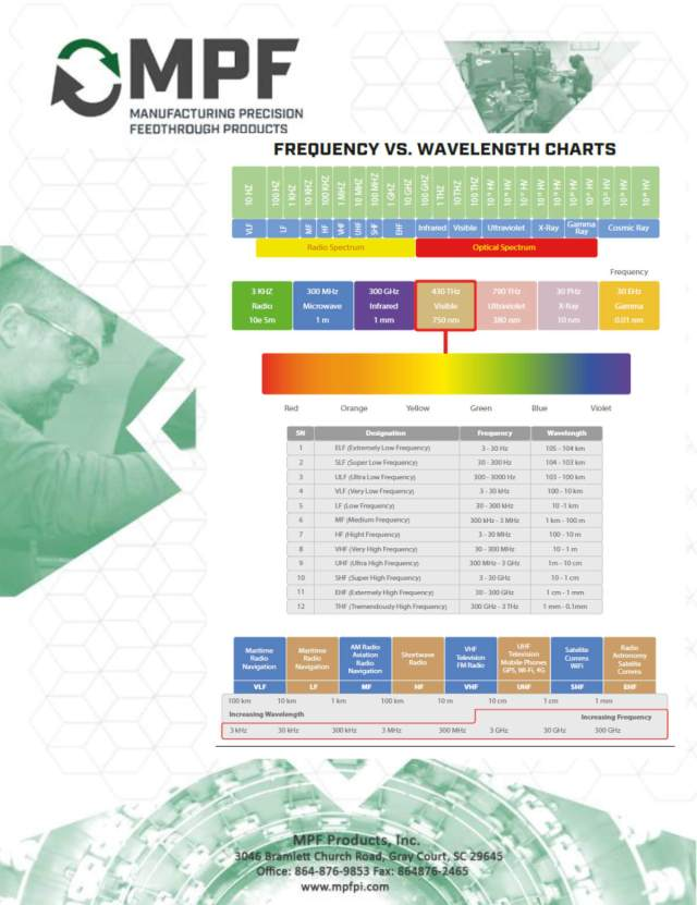 Frequency VS. Wavelength Charts