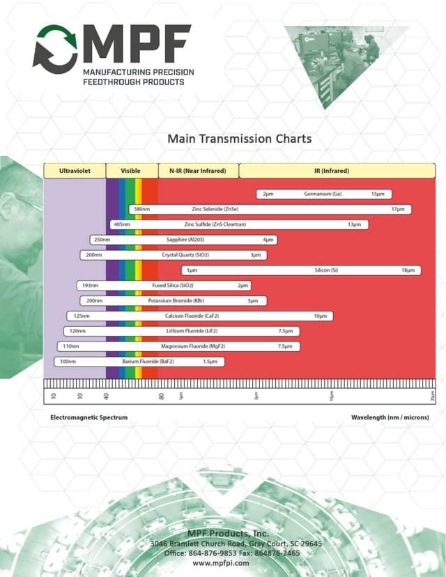 MPF Main Transmission Charts