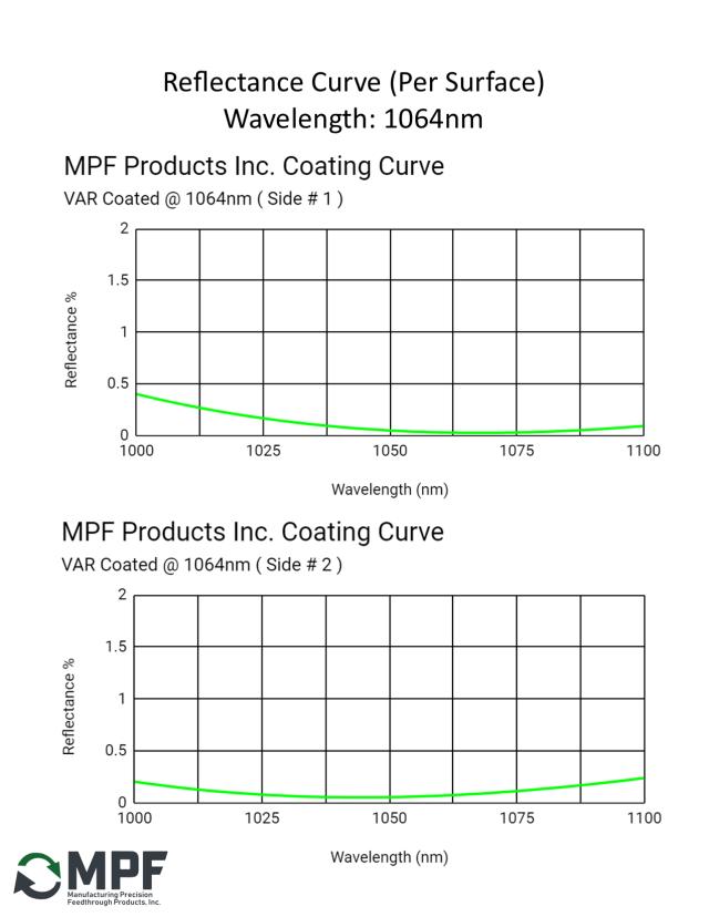 MPF VAR Reflectance Coating Curve 1064nm