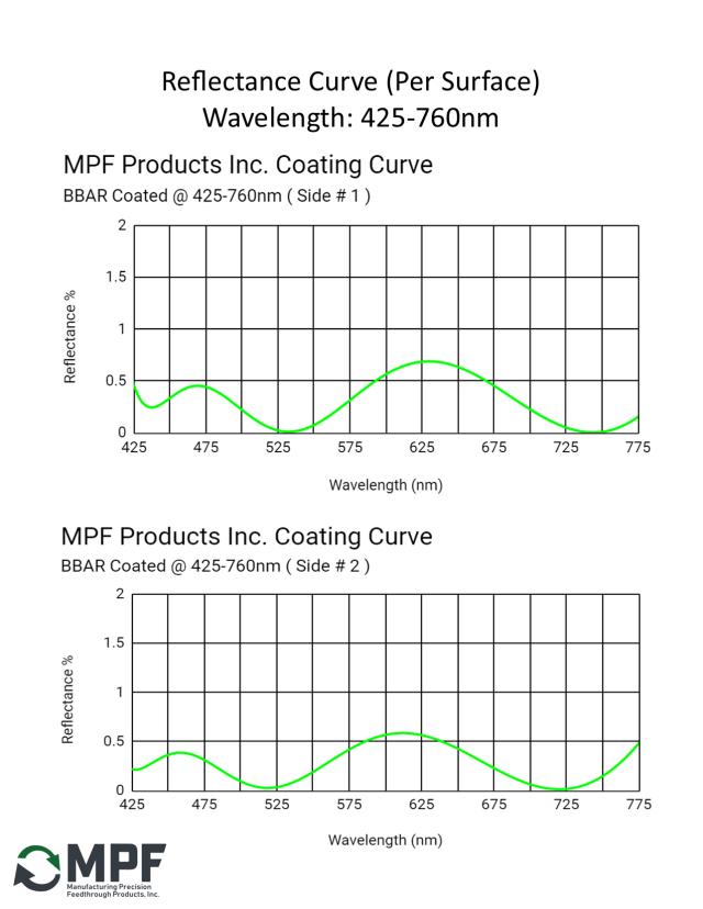 MPF BBAR Reflectance Coating Curve 425-760nm