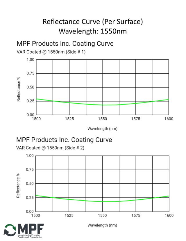 MPF VAR Reflectance Coating Curve 1550m