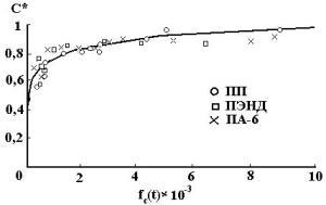 Зависимость степени консолидации c* от функции параметров процесса fc(t). Линия - расчет, точки – эксперимент