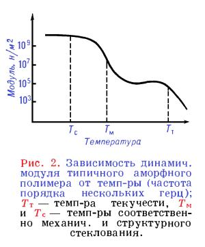 зависимость динамического модуля типичного аморфного полимера от температуры