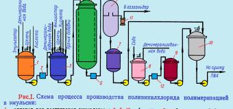 Эмульсионный поливинилхлорид (ПВХ)