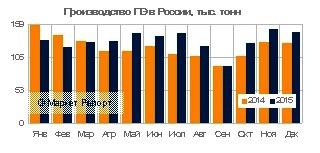Выпуск полиэтилена в России увеличился на 9% в 2015 году