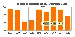 Инвестиции в переработку полиэтилена: итоги 2015 года
