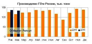 Производство полиэтилена в России выросло на 11% по результатам работы за первые 2 месяца 2016 года